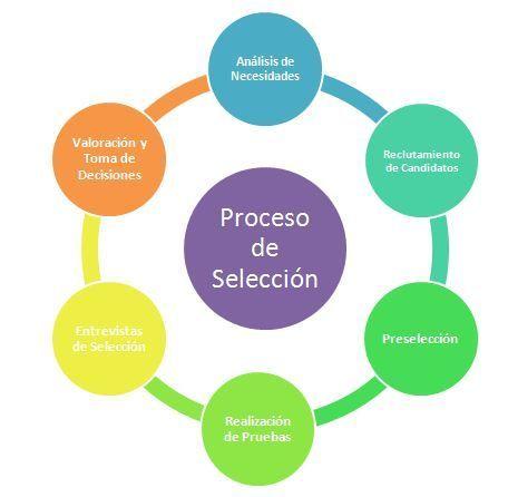 Procesos de selección aprendices Formación Dual